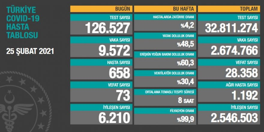 Vaka sayıları açıklandı: 9 bin 572 kişinin testi pozitif çıktı!