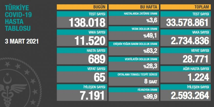 Vaka sayıları açıklandı! 11 bin 520 kişinin testi pozitif çıktı
