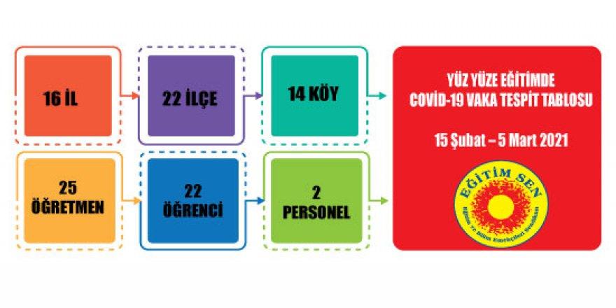 Yüz Yüze Eğitimde Covid-19 Vaka Tespit Tablosu-1 (15 Şubat – 5 Mart 2021)