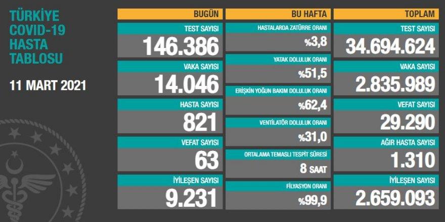 11 Mart koronavirüs tablosu açıklandı! 14 bin 046 kişinin testi pozitif