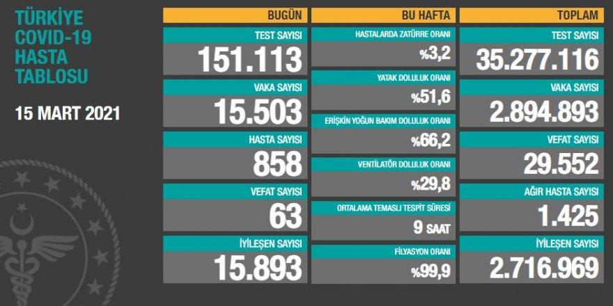 Vaka sayısı yeniden tırmanışta: 15 bin 503 kişinin testi pozitif çıktı!