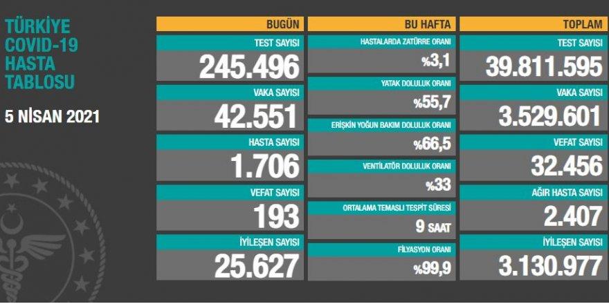 Vaka sayıları açıklandı: 42 bin 551 kişinin testi pozitif çıktı