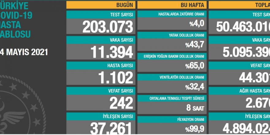 Vaka sayısı açıklandı I 11 bin 394 kişinin testi pozitif çıktı