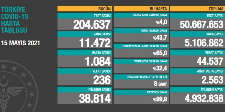Vaka sayıları açıklandı: 11 bin 472 kişinin testi pozitif çıktı