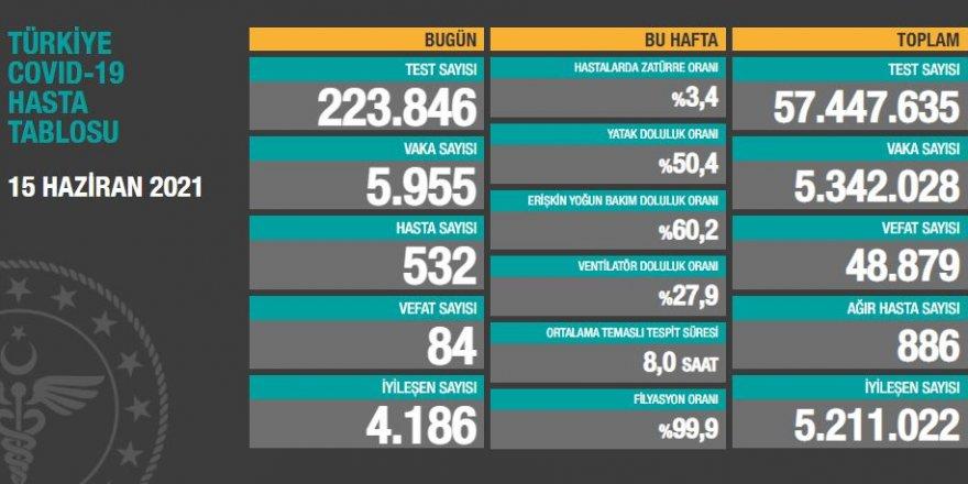 Vaka sayısı 6 bin sınırına yükseldi: 5 bin 955 kişinin testi pozitif çıktı
