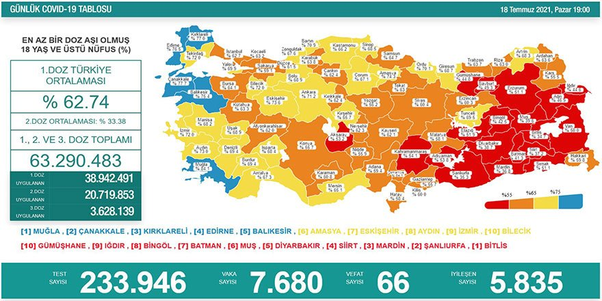 Günlük Covid-19 vaka sayısı açıklandı! 7 bin 680 kişinin testi pozitif çıktı