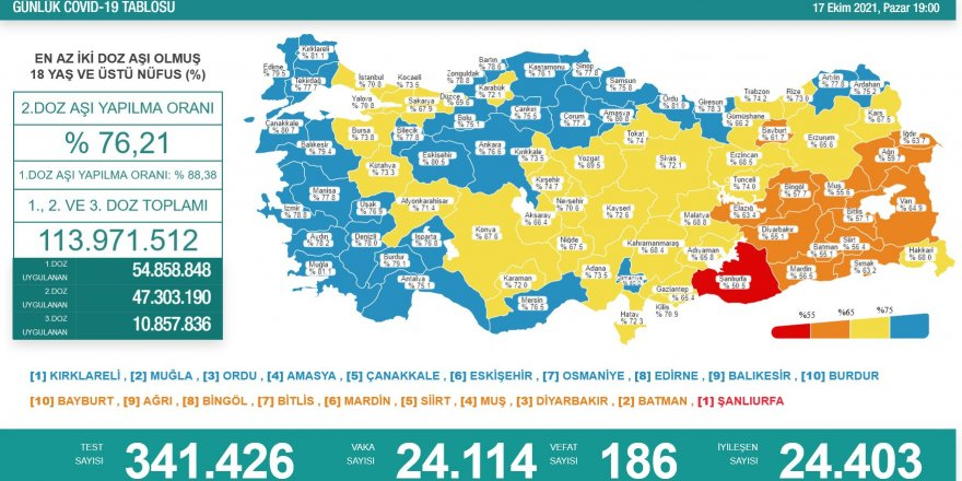 Vaka Sayısında Önemli Düşüş! 24 bin 114 kişinin testi pozitif çıktı!