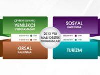 Ankara Kalkınma Ajansı Mali Destek Programları