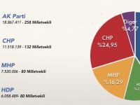 7 Haziran'da partilerin oy oranları neydi?