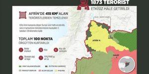 TSK ve ÖSO, Afrin'de 415 kilometrekareden fazla alanı kurtardı
