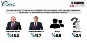 ORC, 12-14 Haziran arasını kapsayan son anketi yayımladı