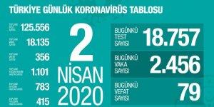 Sağlık Bakanı Koca koronavirüste yeni vaka sayısını açıkladı: 79 yeni vefat