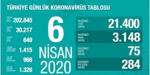 6 Nisan 2020 Koronavirüs Rakamları: 75 Vefat, 3.148 Yeni Vaka!