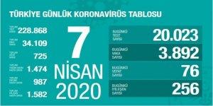 Fahrettin Koca: 76 Vefat, 3.892 Yeni Vaka! - 7 Nisan 2020 verileri