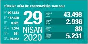 Son günlere göre vaka sayısı arttı! 29 Nisan 2020 tarihli veriler...