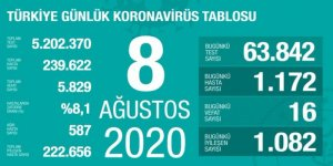 Yeni vaka sayıları açıklandı... Zatürre oranı tüm Türkiye'de düştü