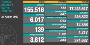 Yeni hasta sayısı 6 bini geçti - 139 Vefat!