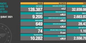 Vaka sayıları açıklandı: 9 bin 205 kişinin testi pozitif çıktı