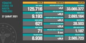 Vaka sayıları açıklandı: 9 bin 193 kişinin testi pozitif çıktı