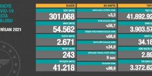 Güncel corona virüsü verileri açıklandı! Vaka sayısı yükselişte...