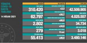62 bin 797 kişinin testi pozitif çıktı, 279 kişi hayatını kaybetti