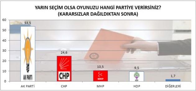 AK parti son oy oranı