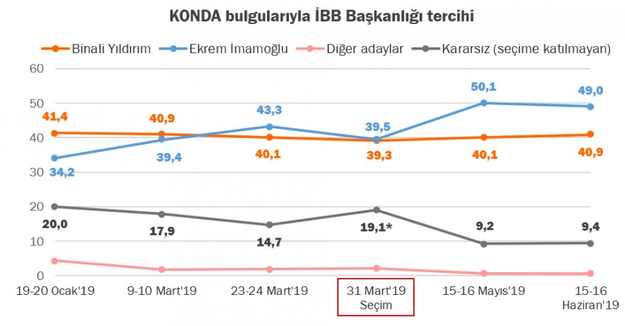 konda,-istanbul-anket-sonucunu-acikladi.png